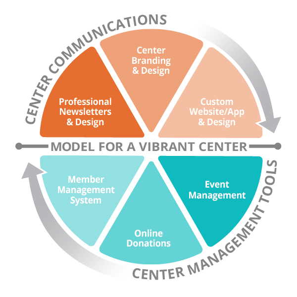 LPi's Model for a Vibrant Center